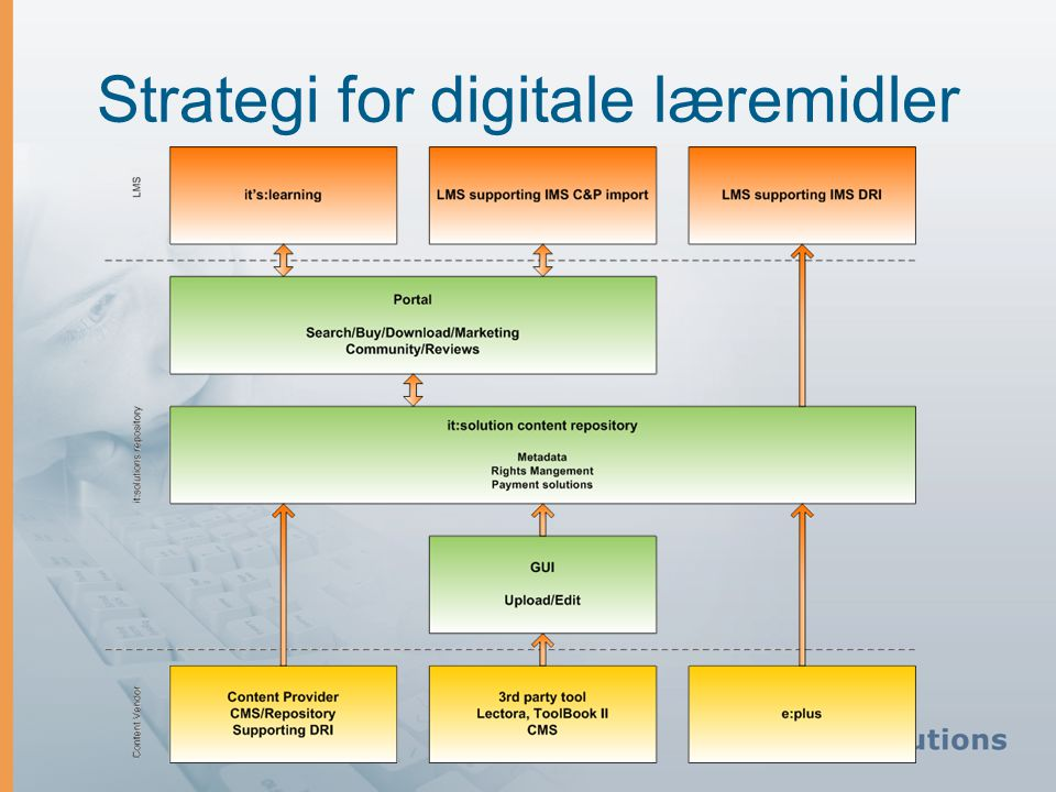 Strategi for digitale læremidler