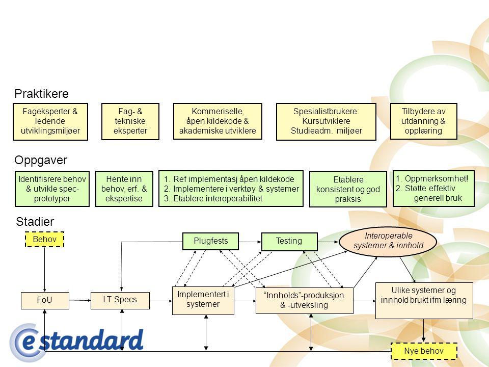 Behov FoU LT Specs Implementert i systemer Plugfests Interoperable systemer & innhold Innholds -produksjon & -utveksling Ulike systemer og innhold brukt ifm læring Stadier Testing Oppgaver Fageksperter & ledende utviklingsmiljøer Fag- & tekniske eksperter Kommeriselle, åpen kildekode & akademiske utviklere Spesialistbrukere: Kursutviklere Studieadm.
