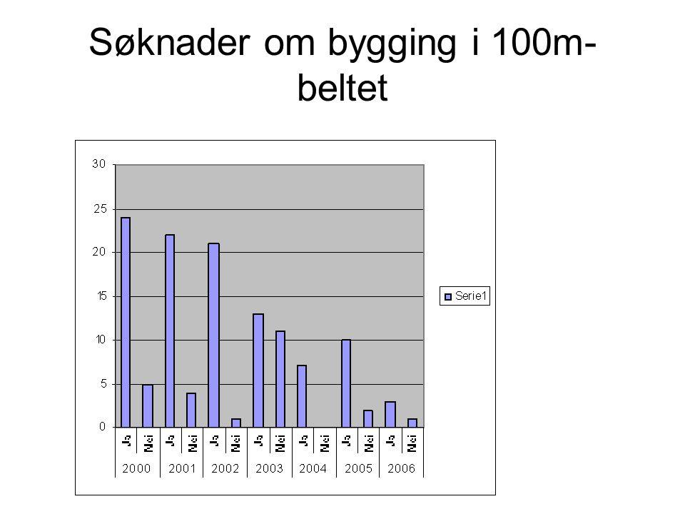Søknader om bygging i 100m- beltet
