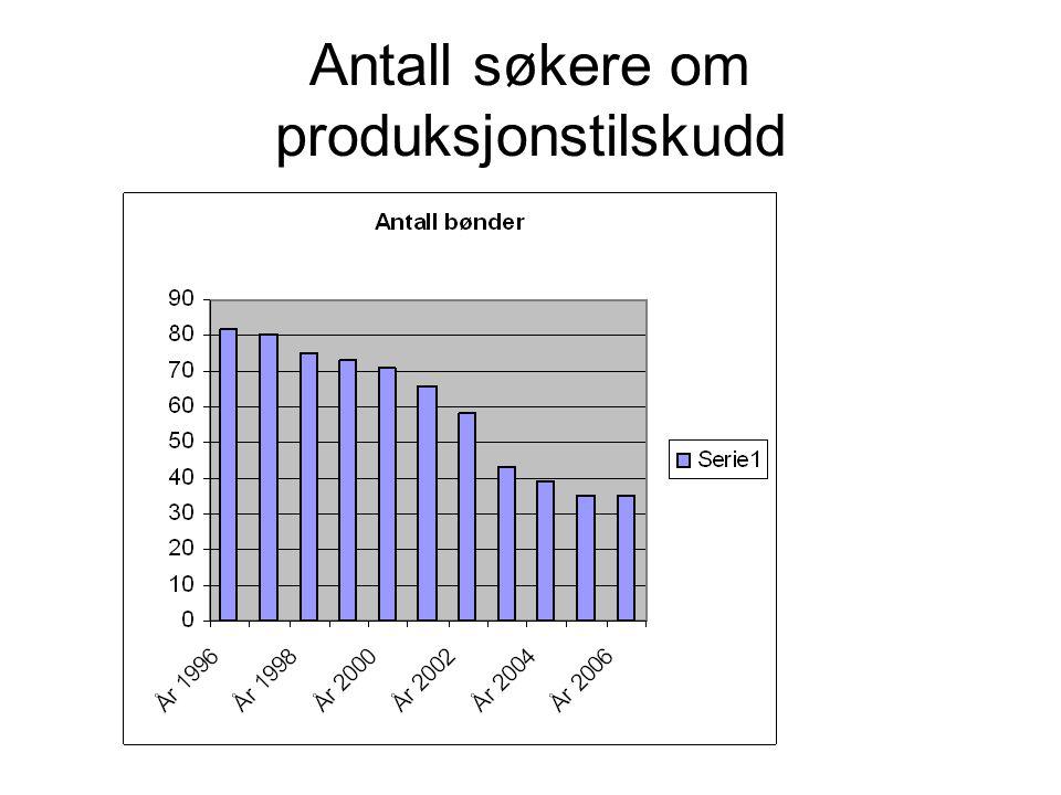 Antall søkere om produksjonstilskudd