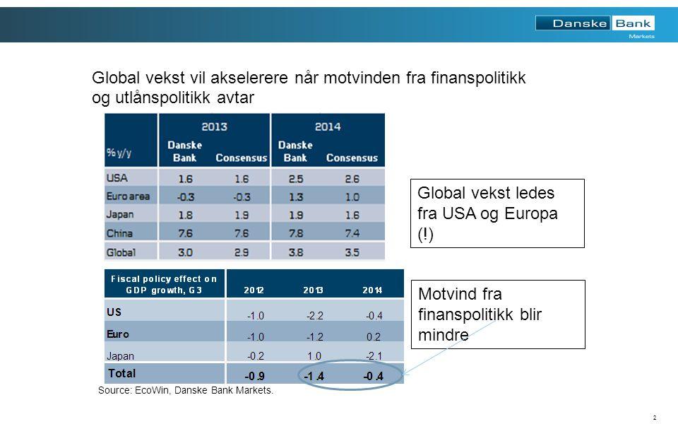 2 Global vekst vil akselerere når motvinden fra finanspolitikk og utlånspolitikk avtar Motvind fra finanspolitikk blir mindre Global vekst ledes fra USA og Europa (!) Source: EcoWin, Danske Bank Markets.