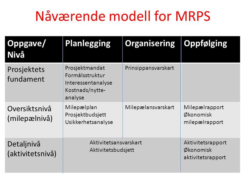 Nåværende modell for MRPS Oppgave/ Nivå PlanleggingOrganiseringOppfølging Prosjektets fundament Prosjektmandat Formålsstruktur Interessentanalyse Kostnads/nytte- analyse Prinsippansvarskart Oversiktsnivå (milepælnivå) Milepælplan Prosjektbudsjett Usikkerhetsanalyse MilepælansvarskartMilepælrapport Økonomisk milepælrapport Detaljnivå (aktivitetsnivå) Aktivitetsansvarskart Aktivitetsbudsjett Aktivitetsrapport Økonomisk aktivitetsrapport
