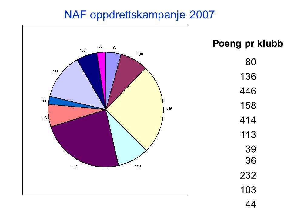 80 136 446 158 414 113 39 36 232 103 44 Poeng pr klubb NAF oppdrettskampanje 2007