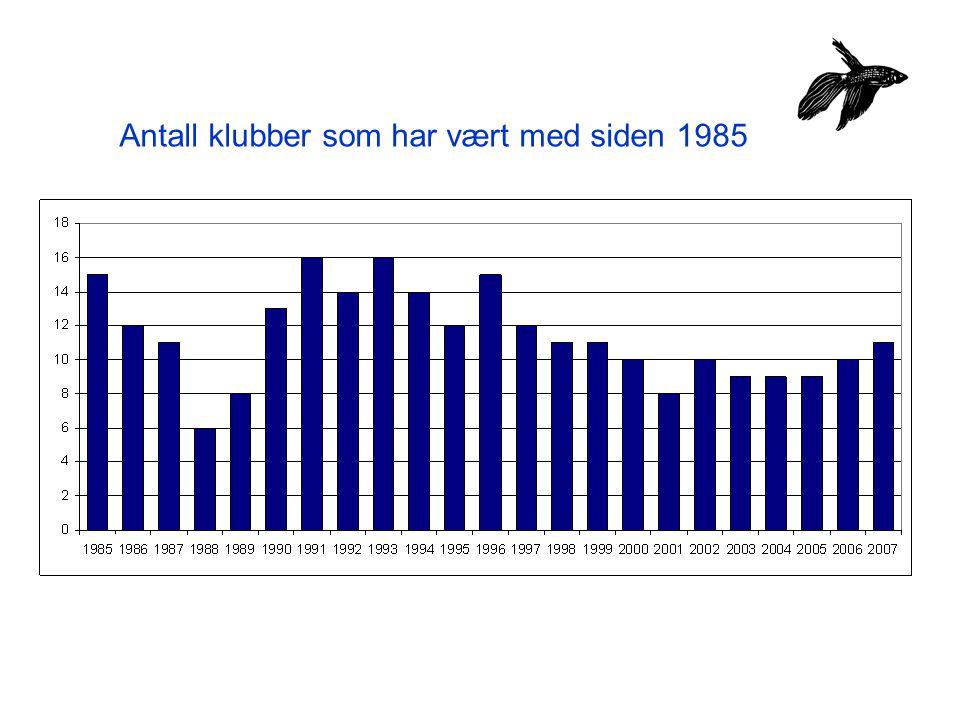 Antall klubber som har vært med siden 1985