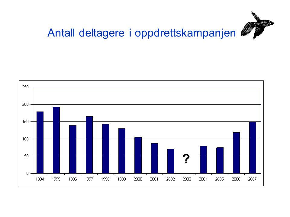 Antall oppdrett i oppdrettskampanjen 13.032 oppdrett (eks.