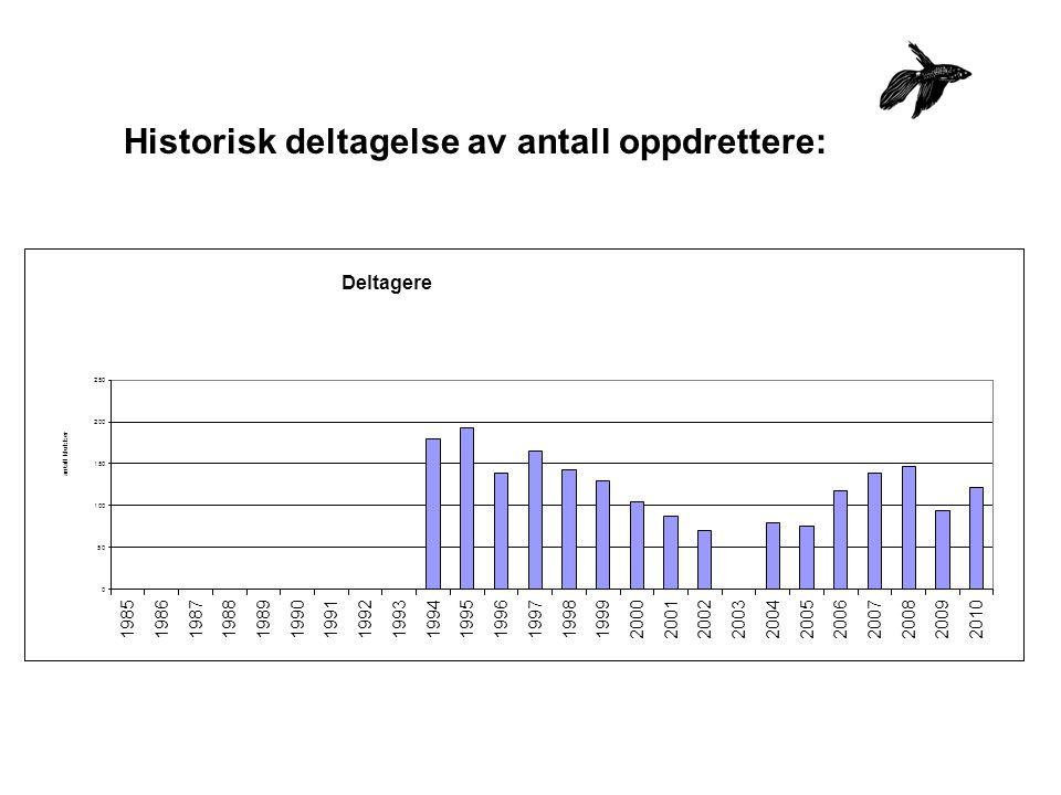 Historisk deltagelse av antall oppdrettere: