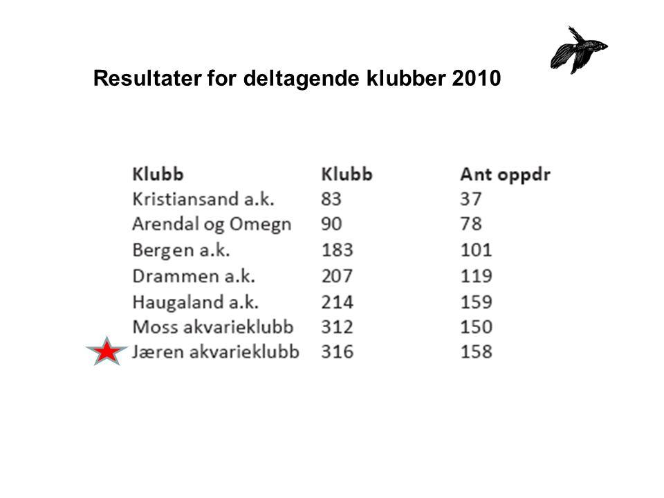 Resultater for deltagende klubber 2010