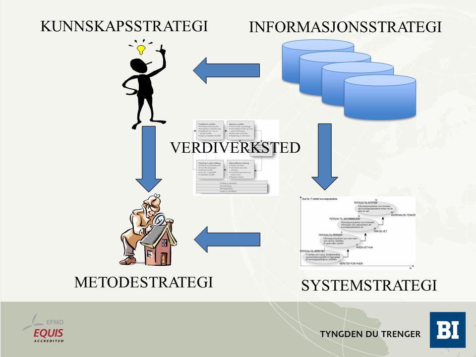 KUNNSKAPSSTRATEGI INFORMASJONSSTRATEGI SYSTEMSTRATEGI METODESTRATEGI VERDIVERKSTED