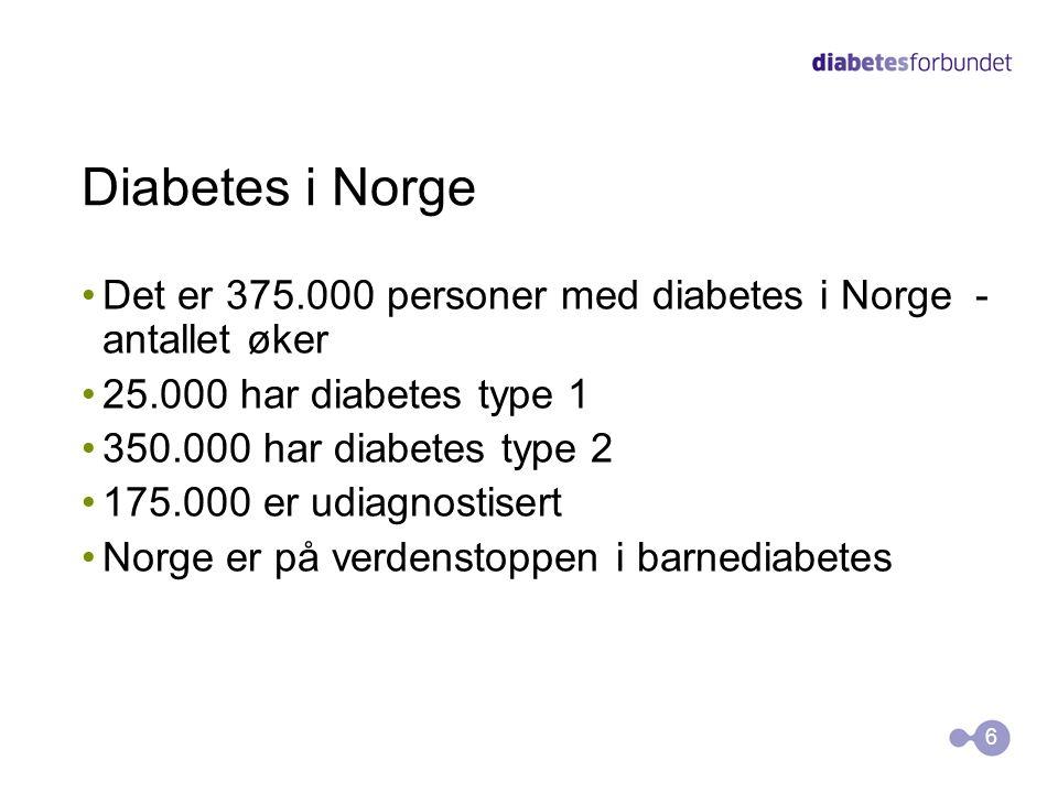 Diabetes i Norge Det er 375.000 personer med diabetes i Norge - antallet øker 25.000 har diabetes type 1 350.000 har diabetes type 2 175.000 er udiagn