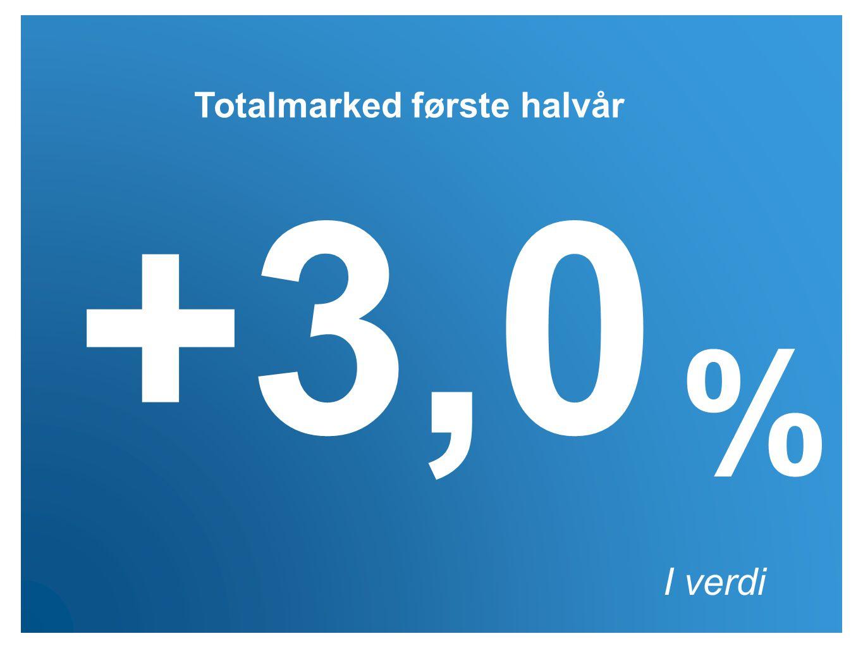 I verdi +3,0 % Totalmarked første halvår