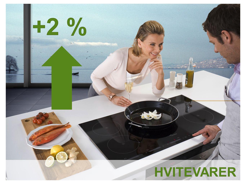 Store husholdningsapparater øker, med hhv 4 prosent vekst i volum og 1 prosent i verdi.