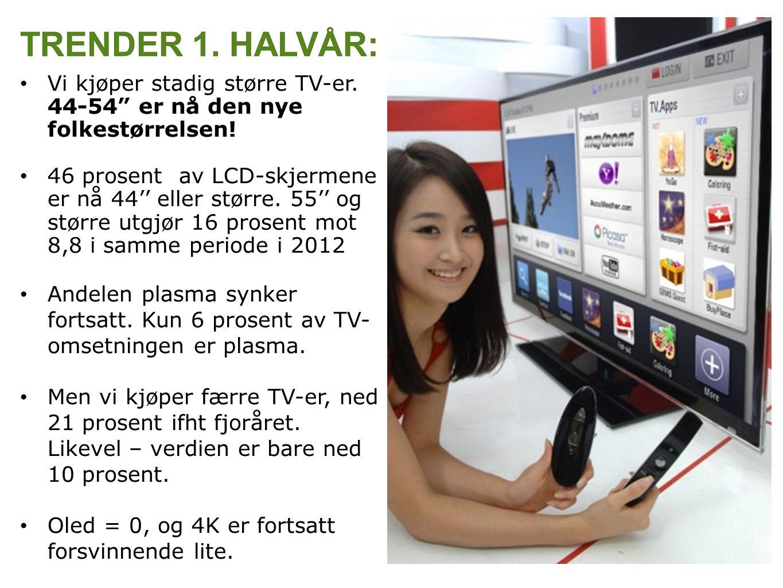 """Vi kjøper stadig større TV-er. 44-54"""" er nå den nye folkestørrelsen! 46 prosent av LCD-skjermene er nå 44'' eller større. 55'' og større utgjør 16 pro"""