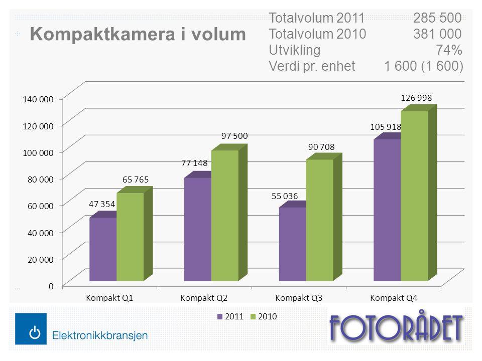 Kompaktkamera i volum Totalvolum 2011285 500 Totalvolum 2010381 000 Utvikling 74% Verdi pr. enhet 1 600 (1 600)