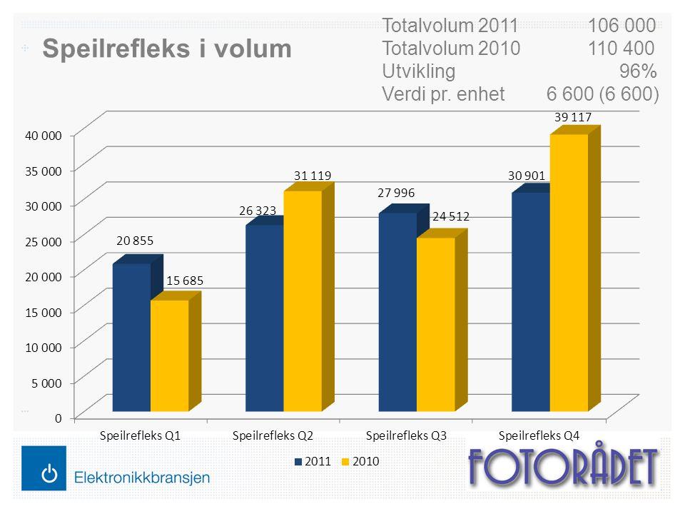 Speilrefleks i volum Totalvolum 2011106 000 Totalvolum 2010110 400 Utvikling 96% Verdi pr. enhet 6 600 (6 600)