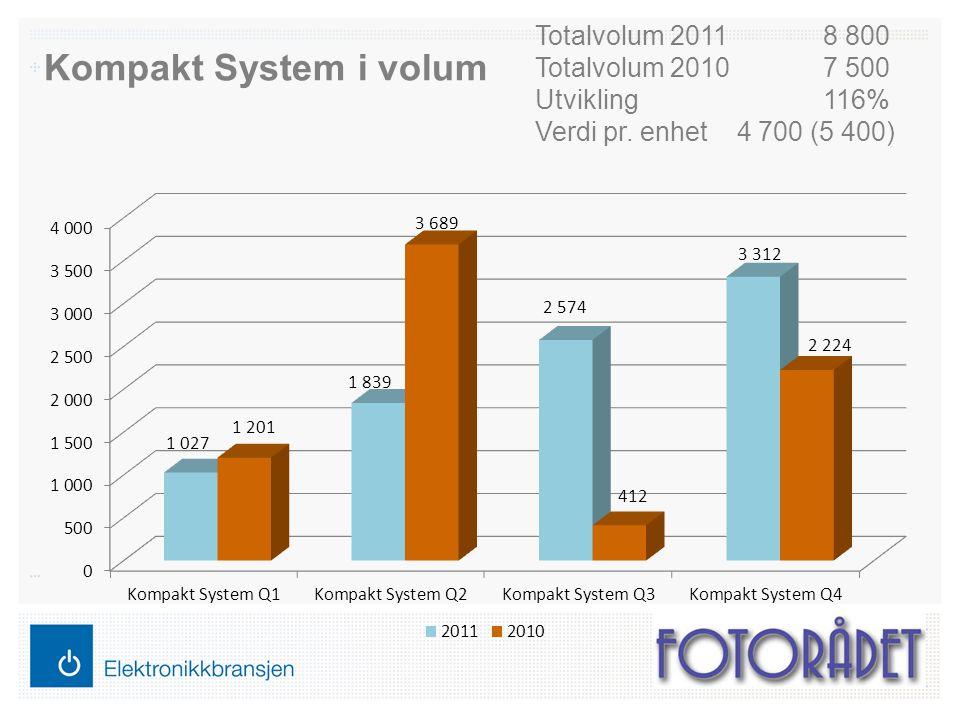 Kompakt System i volum Totalvolum 20118 800 Totalvolum 20107 500 Utvikling116% Verdi pr.