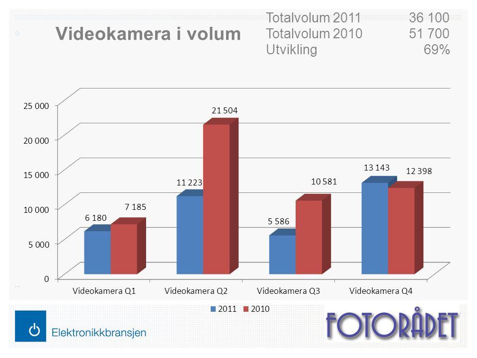 Videokamera i volum Totalvolum 201136 100 Totalvolum 201051 700 Utvikling 69%