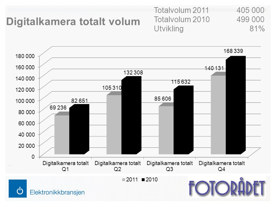 Digitalkamera totalt volum Totalvolum 2011405 000 Totalvolum 2010499 000 Utvikling 81%