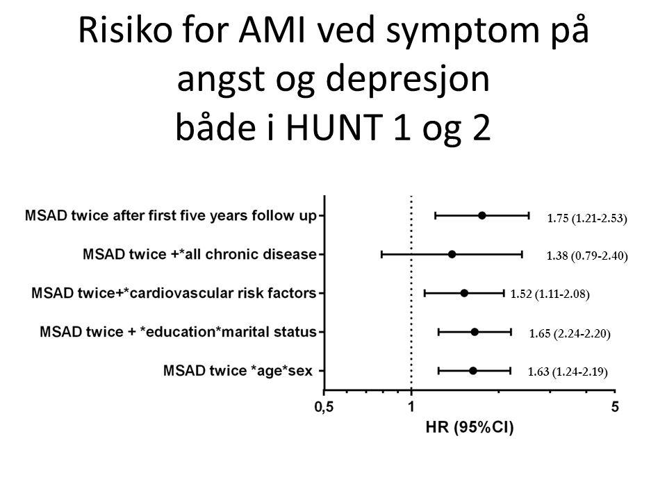 Risiko for AMI ved symptom på angst og depresjon både i HUNT 1 og 2 1.63 (1.24-2.19) 1.65 (2.24-2.20) 1.52 (1.11-2.08) 1.38 (0.79-2.40) 1.75 (1.21-2.5
