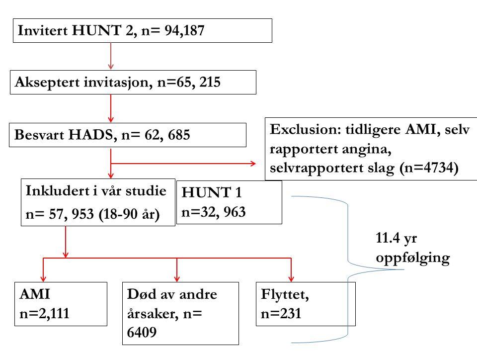 Invitert HUNT 2, n= 94,187 Akseptert invitasjon, n=65, 215 Besvart HADS, n= 62, 685 Exclusion: tidligere AMI, selv rapportert angina, selvrapportert s