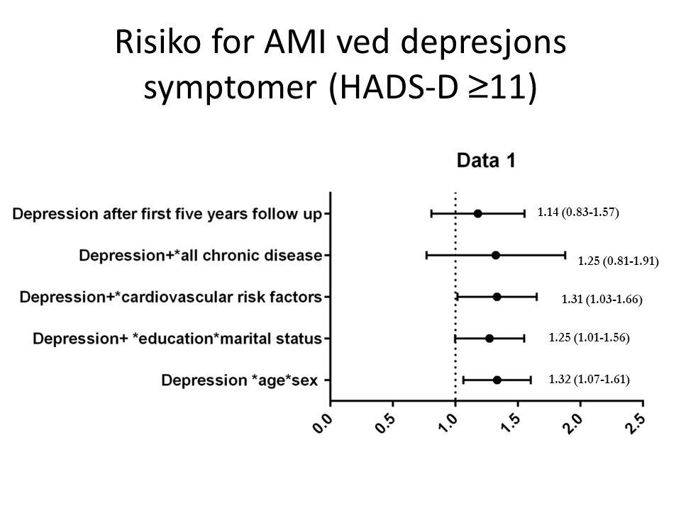 Risiko for AMI ved depresjons symptomer (HADS-D ≥ 11) 1.32 (1.07-1.61) 1.25 (1.01-1.56) 1.31 (1.03-1.66) 1.25 (0.81-1.91) 1.14 (0.83-1.57)