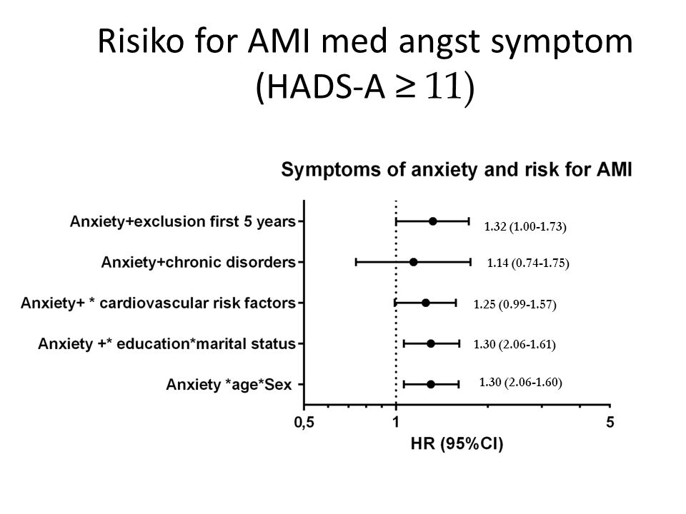 Risiko for AMI med angst symptom (HADS-A ≥ 11) 1.30 (2.06-1.60) 1.30 (2.06-1.61) 1.25 (0.99-1.57) 1.14 (0.74-1.75) 1.32 (1.00-1.73)