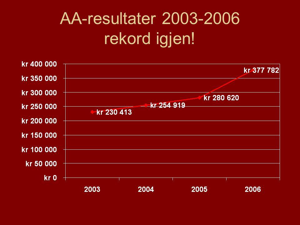 AA-resultater 2003-2006 rekord igjen!