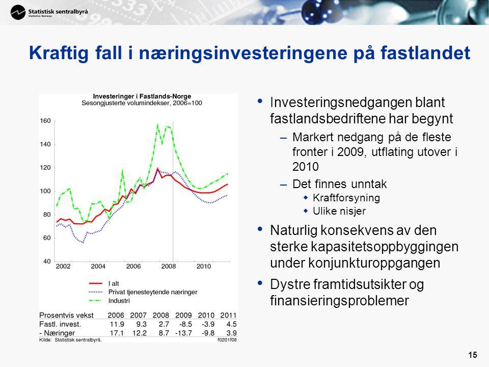 15 Kraftig fall i næringsinvesteringene på fastlandet Investeringsnedgangen blant fastlandsbedriftene har begynt –Markert nedgang på de fleste fronter