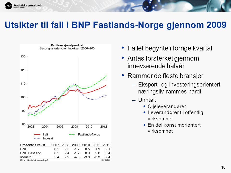 16 Utsikter til fall i BNP Fastlands-Norge gjennom 2009 Fallet begynte i forrige kvartal Antas forsterket gjennom inneværende halvår Rammer de fleste