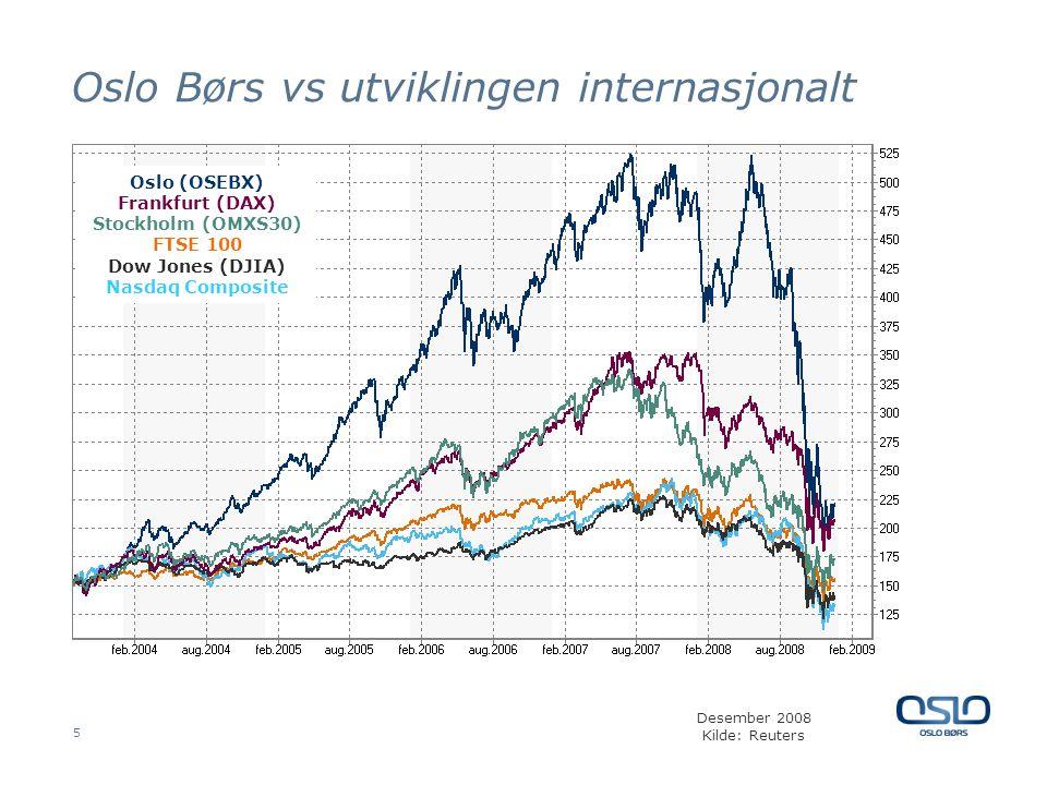 5 Oslo Børs vs utviklingen internasjonalt Desember 2008 Kilde: Reuters Oslo (OSEBX) Frankfurt (DAX) Stockholm (OMXS30) FTSE 100 Dow Jones (DJIA) Nasdaq Composite