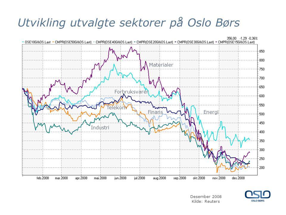 Utvikling utvalgte sektorer på Oslo Børs FinansEnergi Industri Forbruksvarer Telekom Materialer Desember 2008 Kilde: Reuters