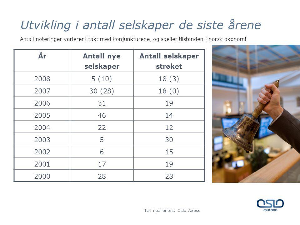 Utvikling i antall selskaper de siste årene År Antall nye selskaper Antall selskaper strøket 20085 (10)18 (3) 200730 (28)18 (0) 20063119 20054614 20042212 2003530 2002615 20011719 200028 Tall i parentes: Oslo Axess Antall noteringer varierer i takt med konjunkturene, og speiler tilstanden i norsk økonomi