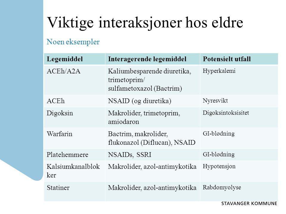 Viktige interaksjoner hos eldre Noen eksempler LegemiddelInteragerende legemiddelPotensielt utfall ACEh/A2AKaliumbesparende diuretika, trimetoprim/ su