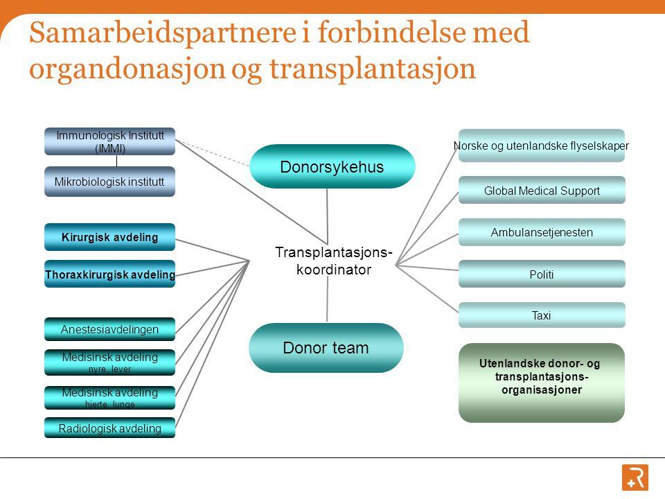 Samarbeidspartnere i forbindelse med organdonasjon og transplantasjon Transplantasjons- koordinator Immunologisk Institutt (IMMI) Donorsykehus Donor t