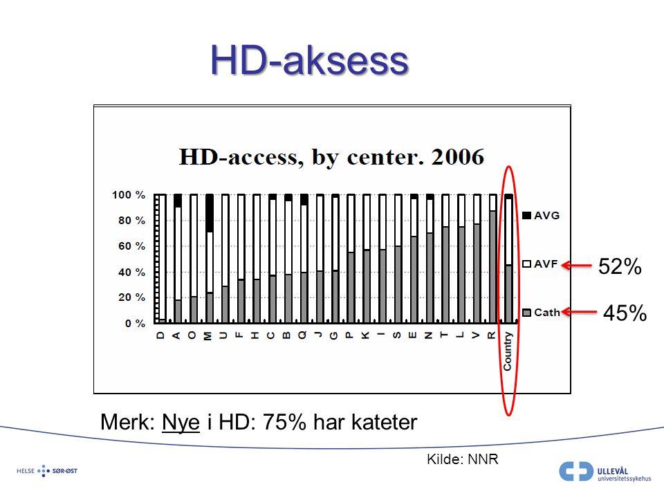 52% 45% HD-aksess Kilde: NNR Merk: Nye i HD: 75% har kateter