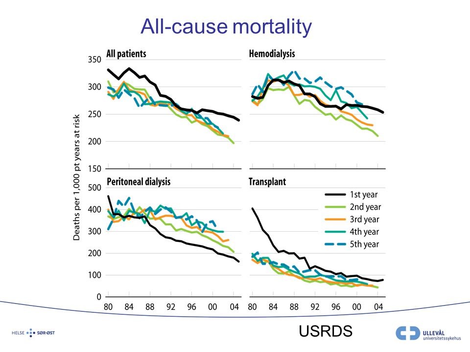 All-cause mortality USRDS
