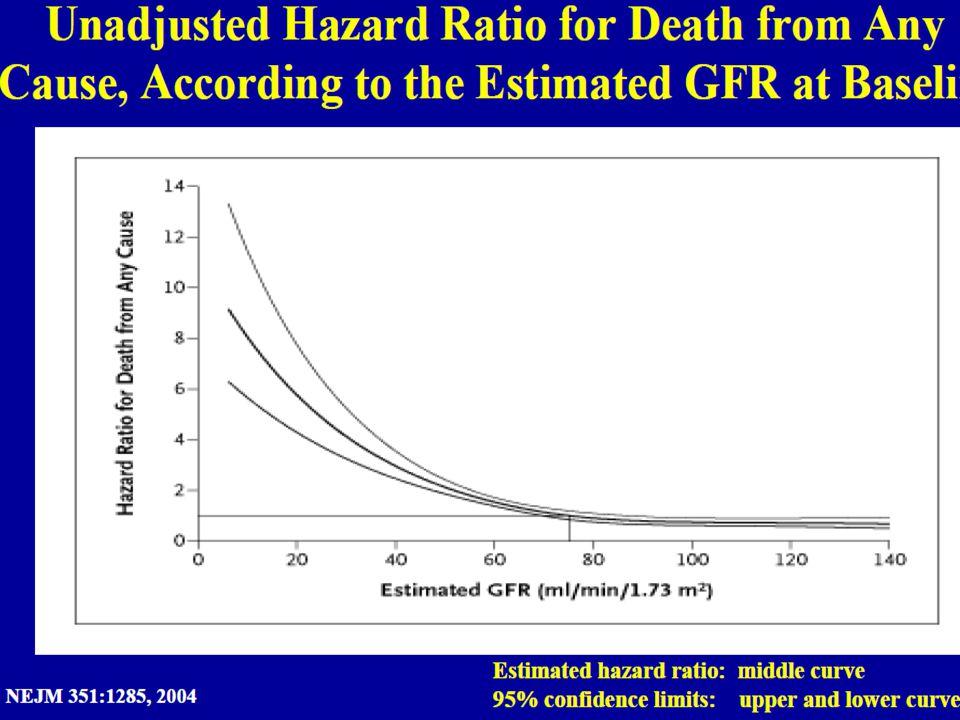 Kardiovaskulære hendelser og stadieinndeling ved kronisk nyresykdom Kaiser Renal Registry Go A et al.