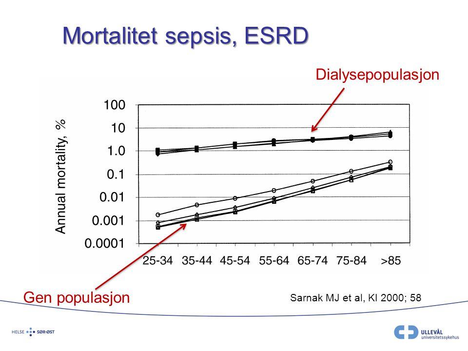 Mortalitet sepsis, ESRD Sarnak MJ et al, KI 2000; 58 Dialysepopulasjon Gen populasjon
