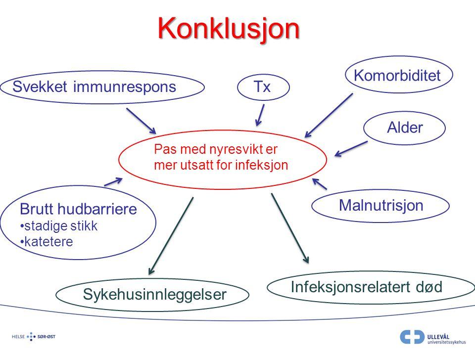Konklusjon Pas med nyresvikt er mer utsatt for infeksjon Komorbiditet Alder Svekket immunrespons Brutt hudbarriere stadige stikk katetere Malnutrisjon