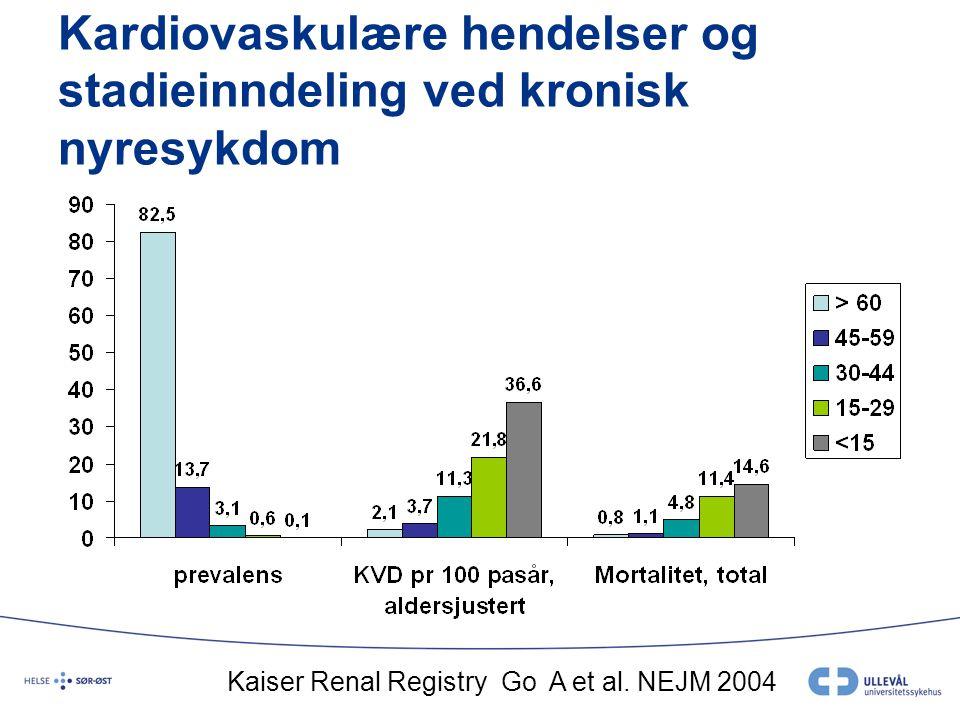 Kardiovaskulære hendelser og stadieinndeling ved kronisk nyresykdom Kaiser Renal Registry Go A et al. NEJM 2004