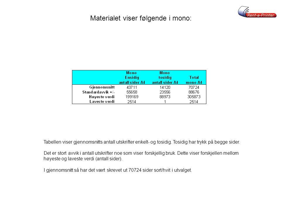 Materialet viser følgende i mono: Tabellen viser gjennomsnitts antall utskrifter enkelt- og tosidig. Tosidig har trykk på begge sider. Det er stort av