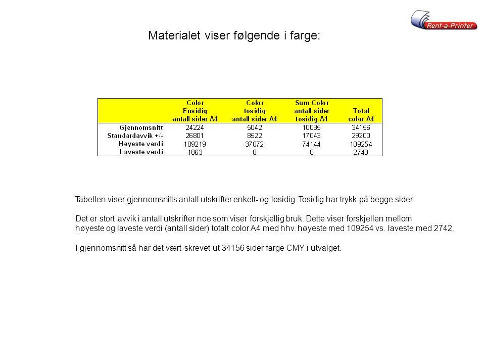 Materialet viser følgende i farge: Tabellen viser gjennomsnitts antall utskrifter enkelt- og tosidig. Tosidig har trykk på begge sider. Det er stort a