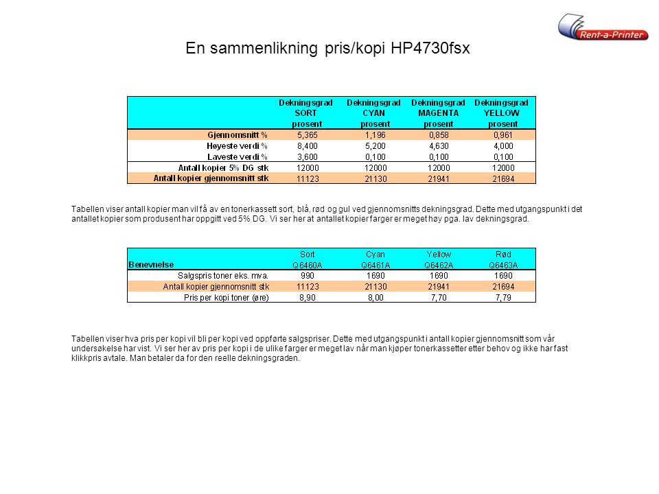 En sammenlikning pris/kopi HP4730fsx Tabellen viser antall kopier man vil få av en tonerkassett sort, blå, rød og gul ved gjennomsnitts dekningsgrad.