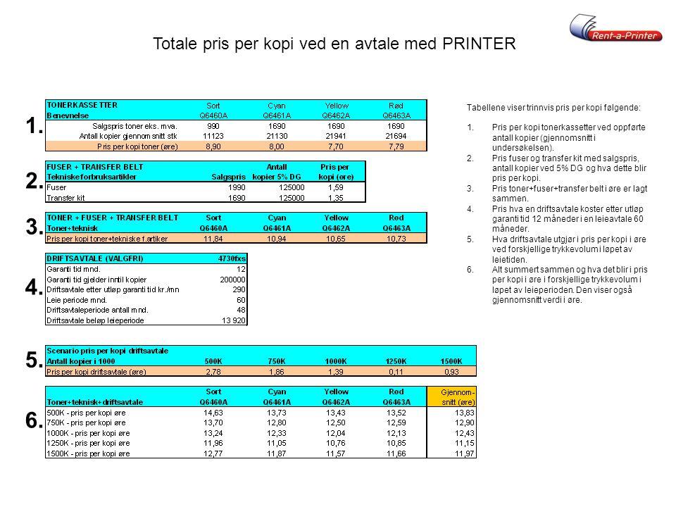 Totale pris per kopi ved en avtale med PRINTER Tabellene viser trinnvis pris per kopi følgende: 1.Pris per kopi tonerkassetter ved oppførte antall kop