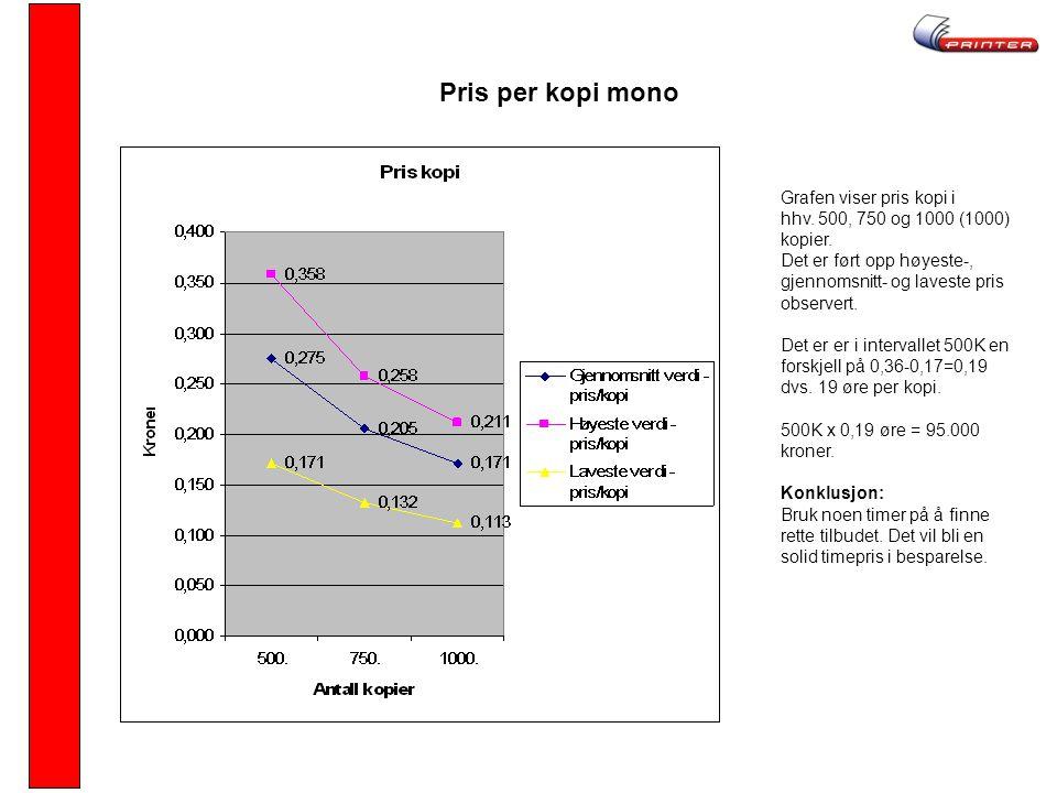 Pris per kopi mono Grafen viser pris kopi i hhv.500, 750 og 1000 (1000) kopier.