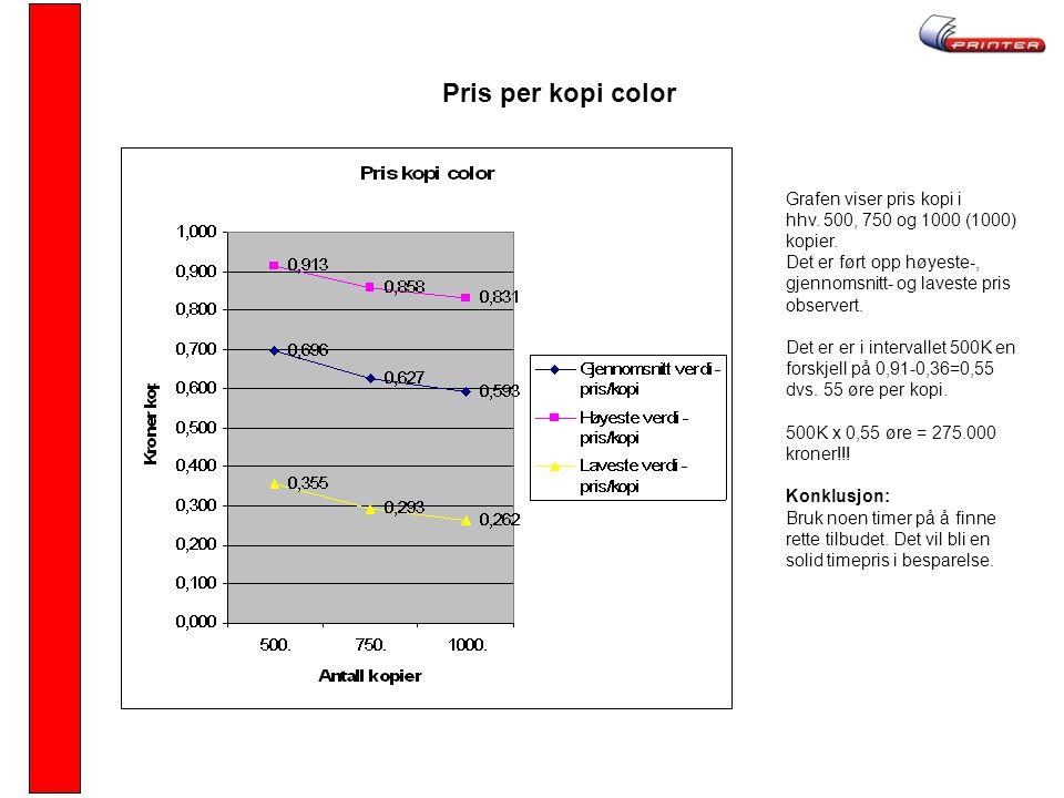 Pris per kopi color Grafen viser pris kopi i hhv. 500, 750 og 1000 (1000) kopier. Det er ført opp høyeste-, gjennomsnitt- og laveste pris observert. D