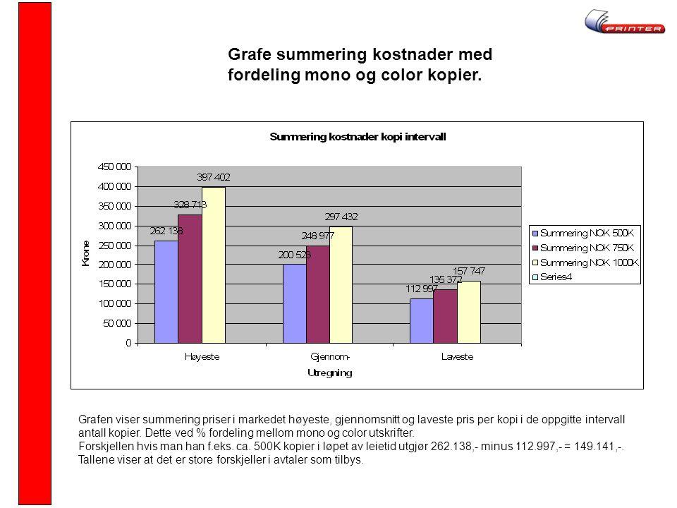 Grafe summering kostnader med fordeling mono og color kopier. Grafen viser summering priser i markedet høyeste, gjennomsnitt og laveste pris per kopi