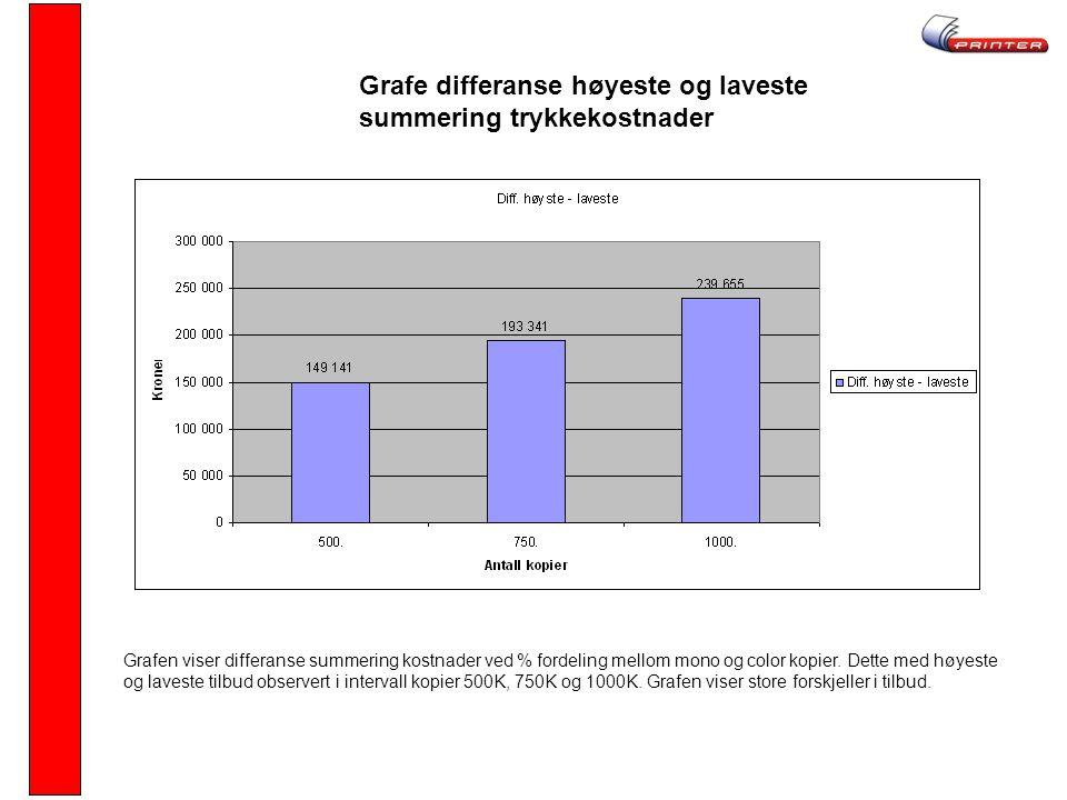 Grafe differanse høyeste og laveste summering trykkekostnader Grafen viser differanse summering kostnader ved % fordeling mellom mono og color kopier.