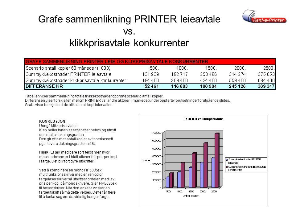 Grafe sammenlikning PRINTER leieavtale vs.