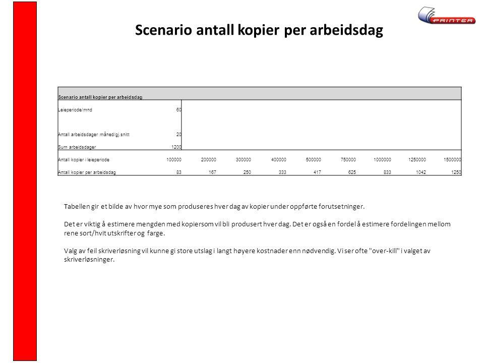 Scenario antall kopier per arbeidsdag Leieperiode/mnd60 Antall arbeidsdager måned/gj.snitt20 Sum arbeidsdager1200 Antall kopier i leieperiode100000200