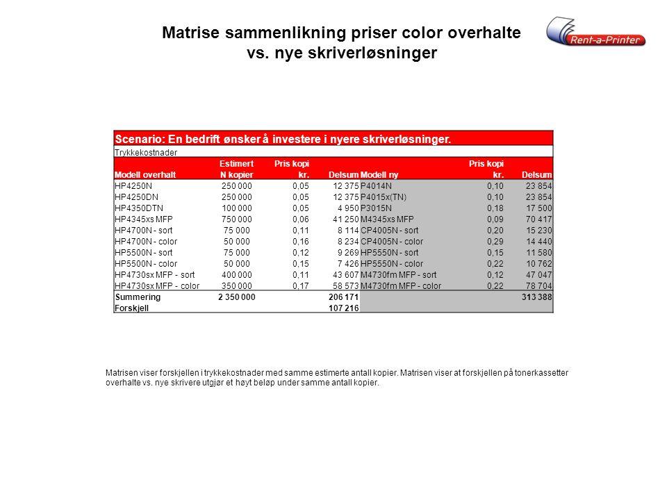 PRINTER GJENBRUK PRINTER NORGE AS kjøper større partier med color, mono og MFP skrivere som kommer ut av leasingavtaler m.m.